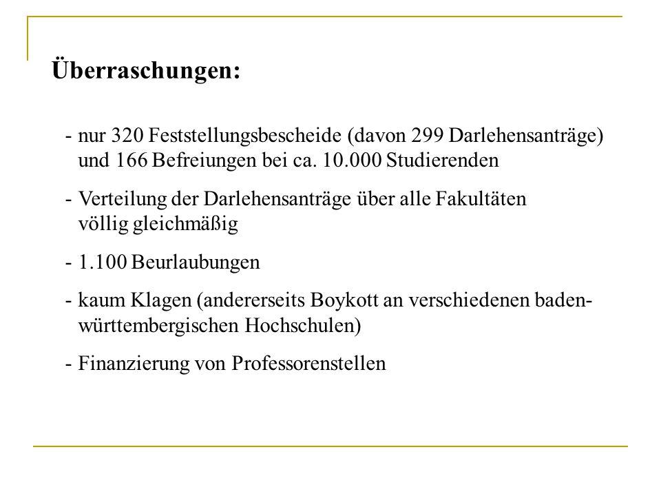 -n-nur 320 Feststellungsbescheide (davon 299 Darlehensanträge) und 166 Befreiungen bei ca. 10.000 Studierenden -V-Verteilung der Darlehensanträge über