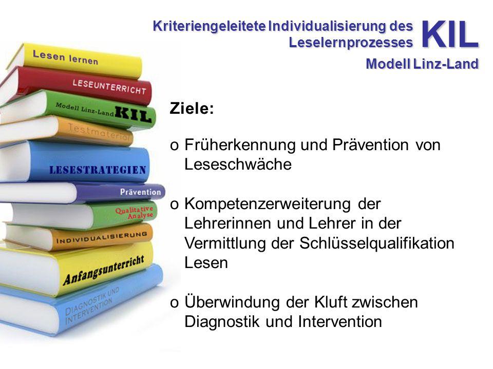 Kriteriengeleitete Individualisierung des Leselernprozesses KIL Modell Linz-Land Ziele: oFrüherkennung und Prävention von Leseschwäche oKompetenzerweiterung der Lehrerinnen und Lehrer in der Vermittlung der Schlüsselqualifikation Lesen oÜberwindung der Kluft zwischen Diagnostik und Intervention