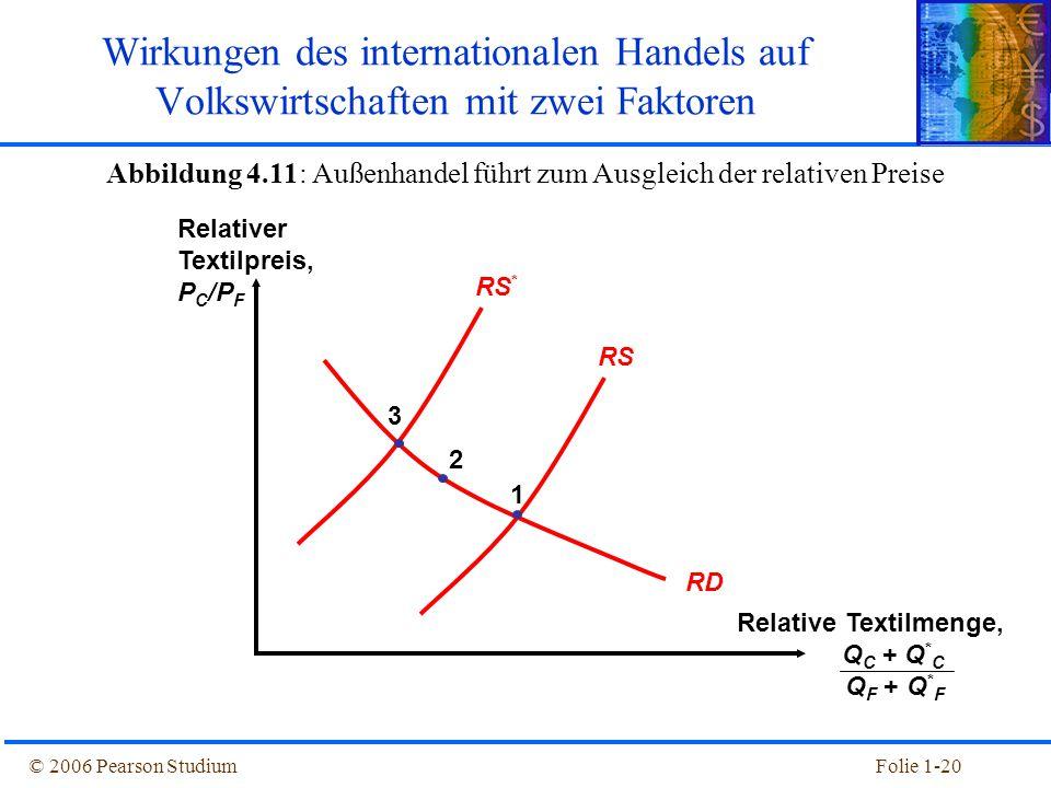 © 2006 Pearson StudiumFolie 1-20 RD RS RS * 1 2 3 Wirkungen des internationalen Handels auf Volkswirtschaften mit zwei Faktoren Abbildung 4.11: Außenh