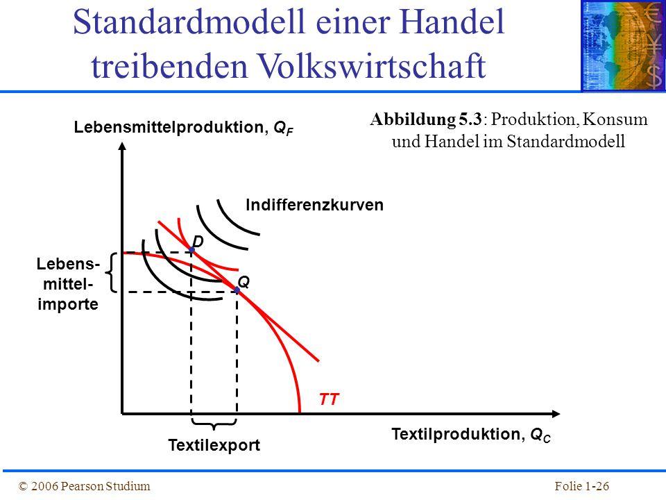 © 2006 Pearson StudiumFolie 1-26 TT Abbildung 5.3: Produktion, Konsum und Handel im Standardmodell Textilproduktion, Q C Lebensmittelproduktion, Q F Q