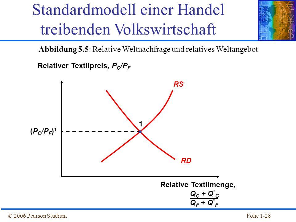 © 2006 Pearson StudiumFolie 1-28 Abbildung 5.5: Relative Weltnachfrage und relatives Weltangebot RS RD Relativer Textilpreis, P C /P F Relative Textil