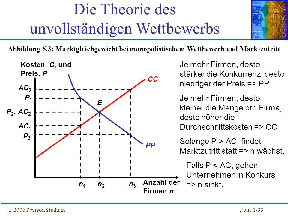 © 2006 Pearson StudiumFolie 1-33 PP Kosten, C, und Preis, P Anzahl der Firmen n CC P3P3 AC 3 n3n3 n1n1 AC 1 n2n2 AC 2 E Abbildung 6.3: Marktgleichgewi