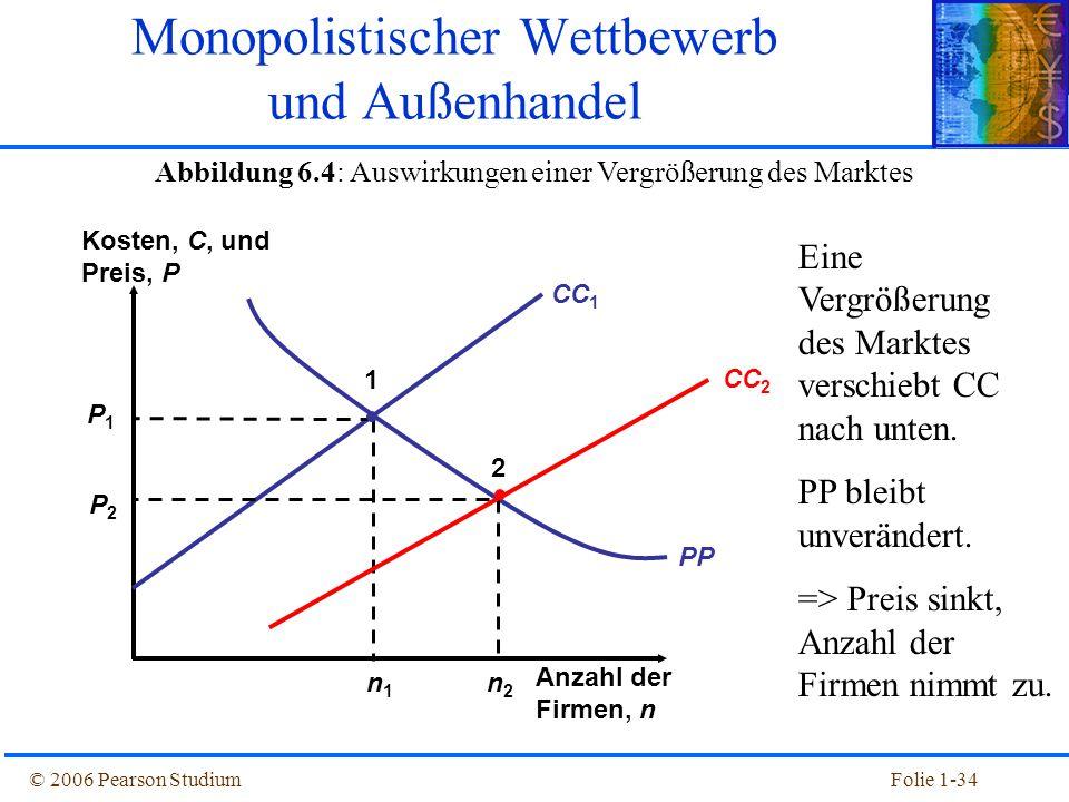 © 2006 Pearson StudiumFolie 1-34 Abbildung 6.4: Auswirkungen einer Vergrößerung des Marktes Kosten, C, und Preis, P Anzahl der Firmen, n CC 1 n1n1 P 1