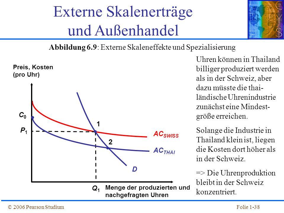 © 2006 Pearson StudiumFolie 1-38 Abbildung 6.9: Externe Skaleneffekte und Spezialisierung Externe Skalenerträge und Außenhandel AC SWISS Q1Q1 P1P1 Pre