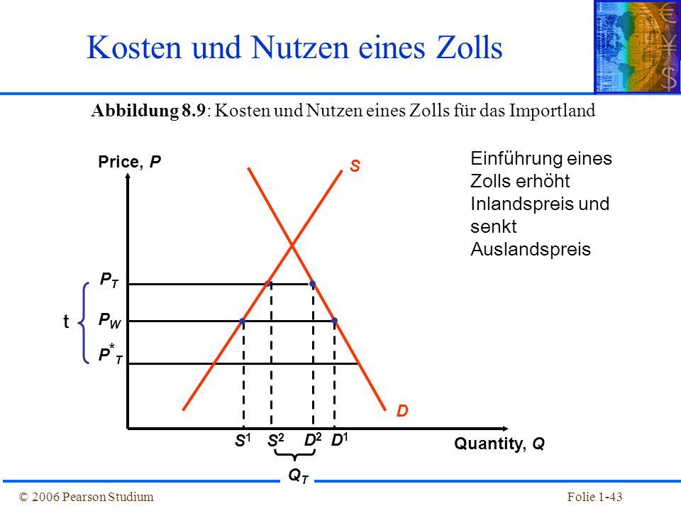 © 2006 Pearson StudiumFolie 1-43 Abbildung 8.9: Kosten und Nutzen eines Zolls für das Importland Kosten und Nutzen eines Zolls PTPT PWPW P*TP*T D QTQT