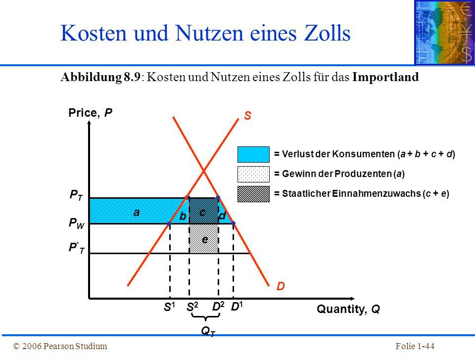 © 2006 Pearson StudiumFolie 1-44 Abbildung 8.9: Kosten und Nutzen eines Zolls für das Importland Kosten und Nutzen eines Zolls PTPT PWPW P*TP*T b c d