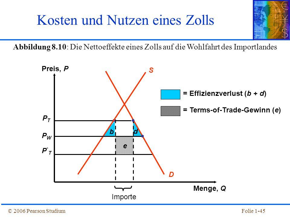 © 2006 Pearson StudiumFolie 1-45 Abbildung 8.10: Die Nettoeffekte eines Zolls auf die Wohlfahrt des Importlandes PTPT PWPW P*TP*T b d e D = Effizienzv
