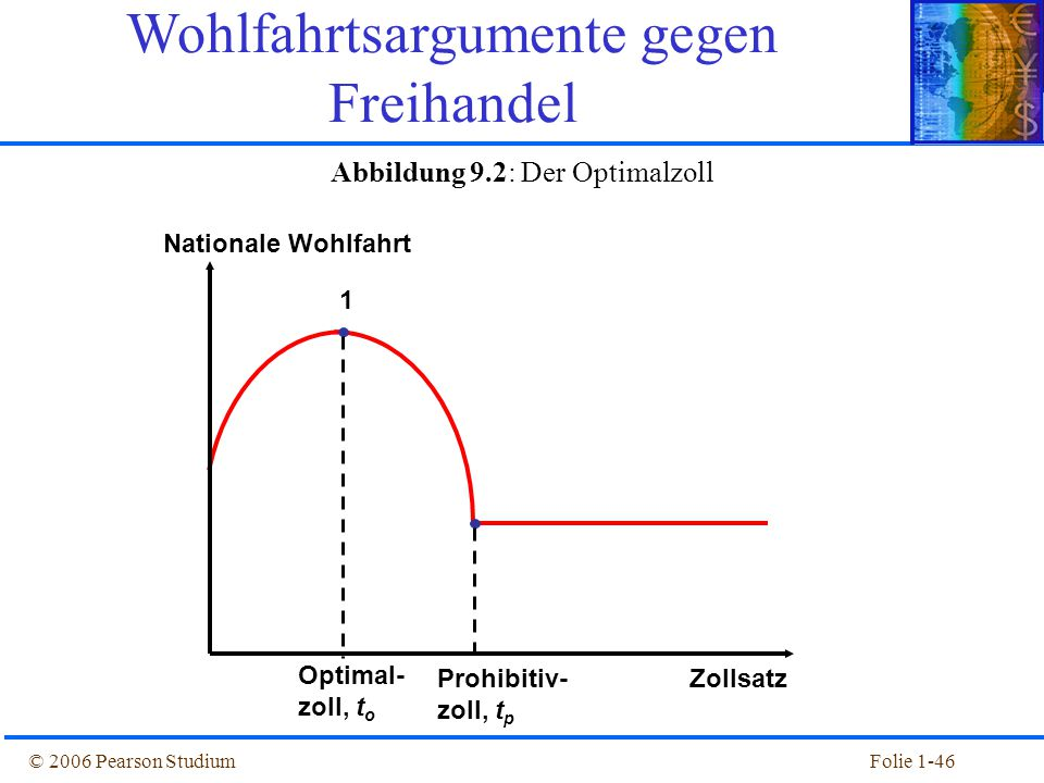 © 2006 Pearson StudiumFolie 1-46 1 Nationale Wohlfahrt Zollsatz Optimal- zoll, t o Prohibitiv- zoll, t p Abbildung 9.2: Der Optimalzoll Wohlfahrtsargu