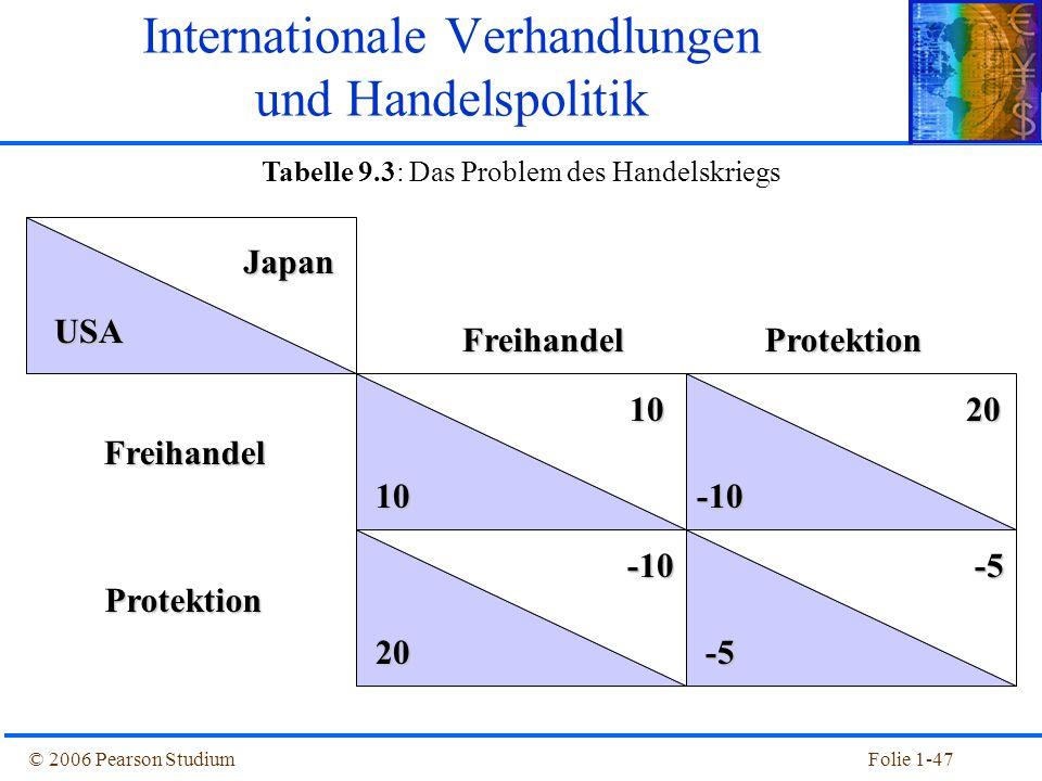 © 2006 Pearson StudiumFolie 1-47 Japan Japan USA 10 10 -5 -5 20 -10 20 -10 -10 FreihandelFreihandel Protektion Protektion Tabelle 9.3: Das Problem des