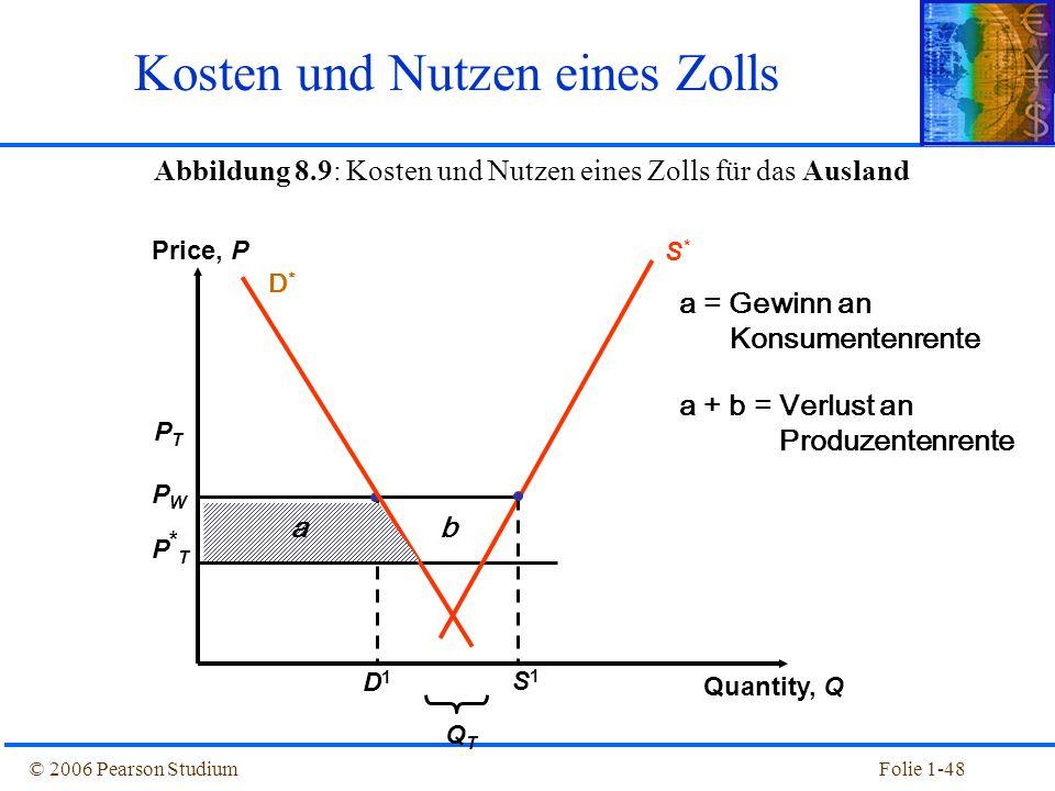 © 2006 Pearson StudiumFolie 1-48 Abbildung 8.9: Kosten und Nutzen eines Zolls für das Ausland Kosten und Nutzen eines Zolls PTPT PWPW P*TP*T QTQT S*S*