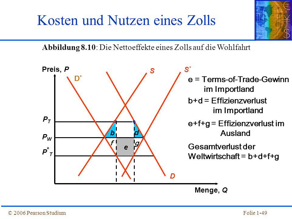 © 2006 Pearson StudiumFolie 1-49 Abbildung 8.10: Die Nettoeffekte eines Zolls auf die Wohlfahrt PTPT PWPW P*TP*T b d e D S Preis, P Menge, Q Kosten un