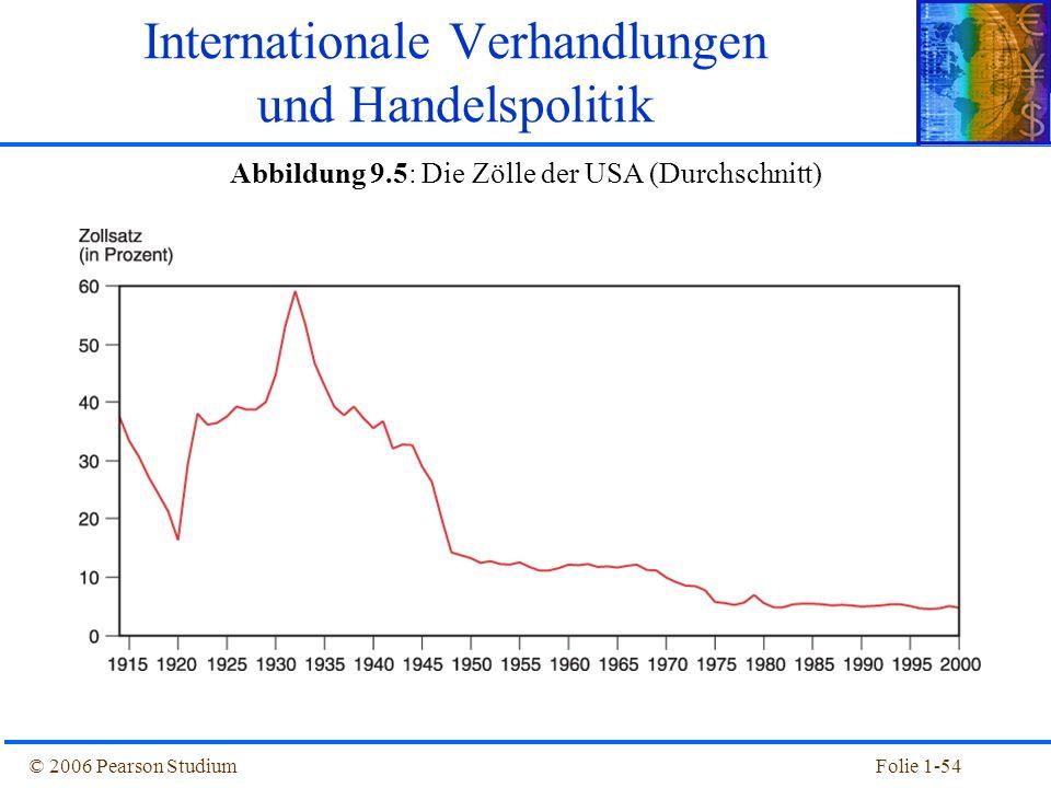 © 2006 Pearson StudiumFolie 1-54 Abbildung 9.5: Die Zölle der USA (Durchschnitt) Internationale Verhandlungen und Handelspolitik