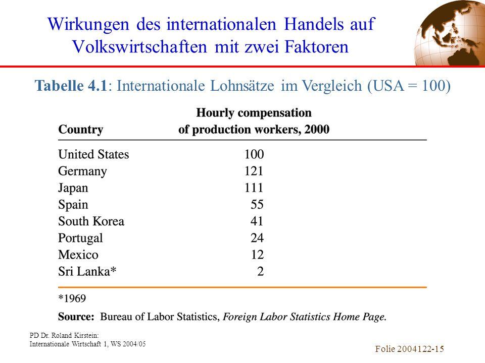 PD Dr. Roland Kirstein: Internationale Wirtschaft 1, WS 2004/05 Folie 2004122-15 Wirkungen des internationalen Handels auf Volkswirtschaften mit zwei