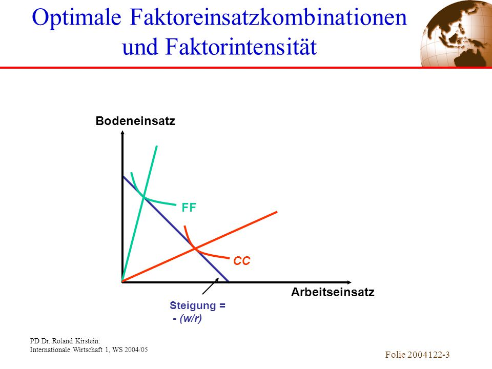 PD Dr. Roland Kirstein: Internationale Wirtschaft 1, WS 2004/05 Folie 2004122-3 FFCC Steigung = - (w/r) Optimale Faktoreinsatzkombinationen und Faktor