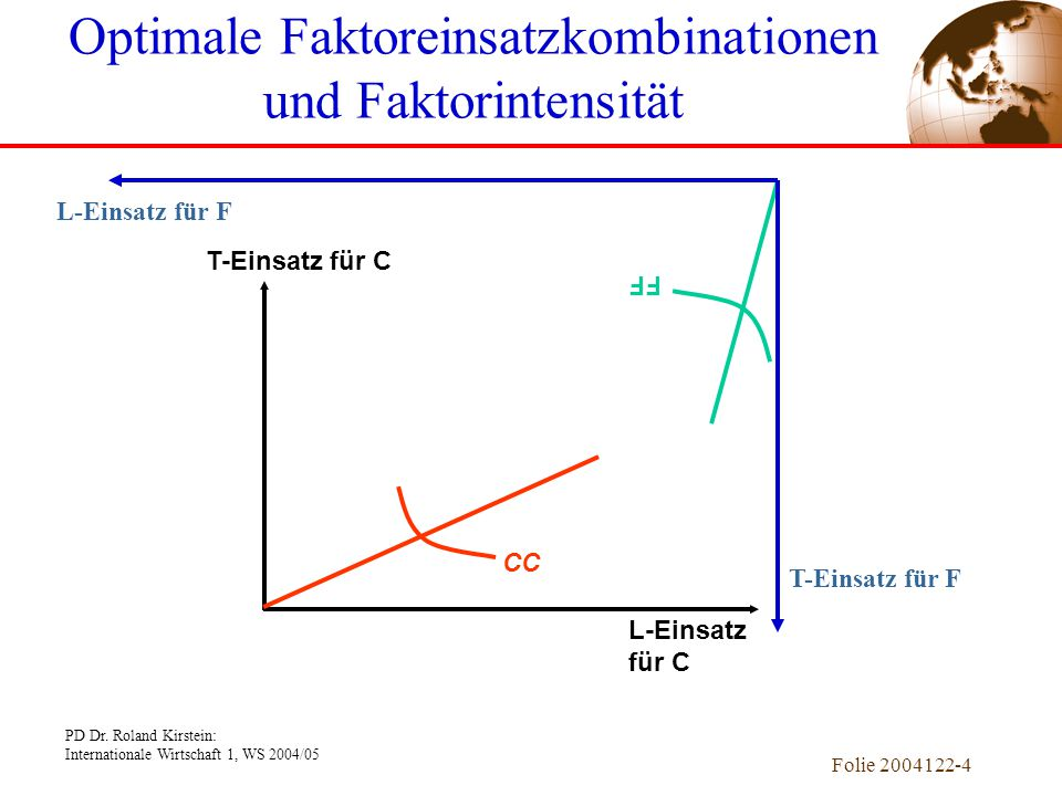 PD Dr. Roland Kirstein: Internationale Wirtschaft 1, WS 2004/05 Folie 2004122-4 FF CC Optimale Faktoreinsatzkombinationen und Faktorintensität T-Einsa