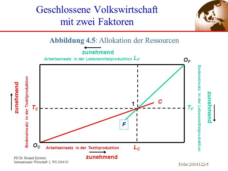 PD Dr. Roland Kirstein: Internationale Wirtschaft 1, WS 2004/05 Folie 2004122-5 LFLF TFTF LCLC TCTC Arbeitseinsatz in der Lebensmittelproduktion Arbei