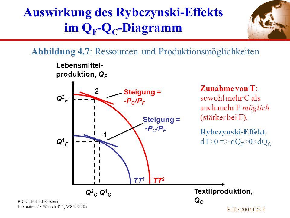 PD Dr. Roland Kirstein: Internationale Wirtschaft 1, WS 2004/05 Folie 2004122-8 TT 1 TT 2 Lebensmittel- produktion, Q F Textilproduktion, Q C Steigung