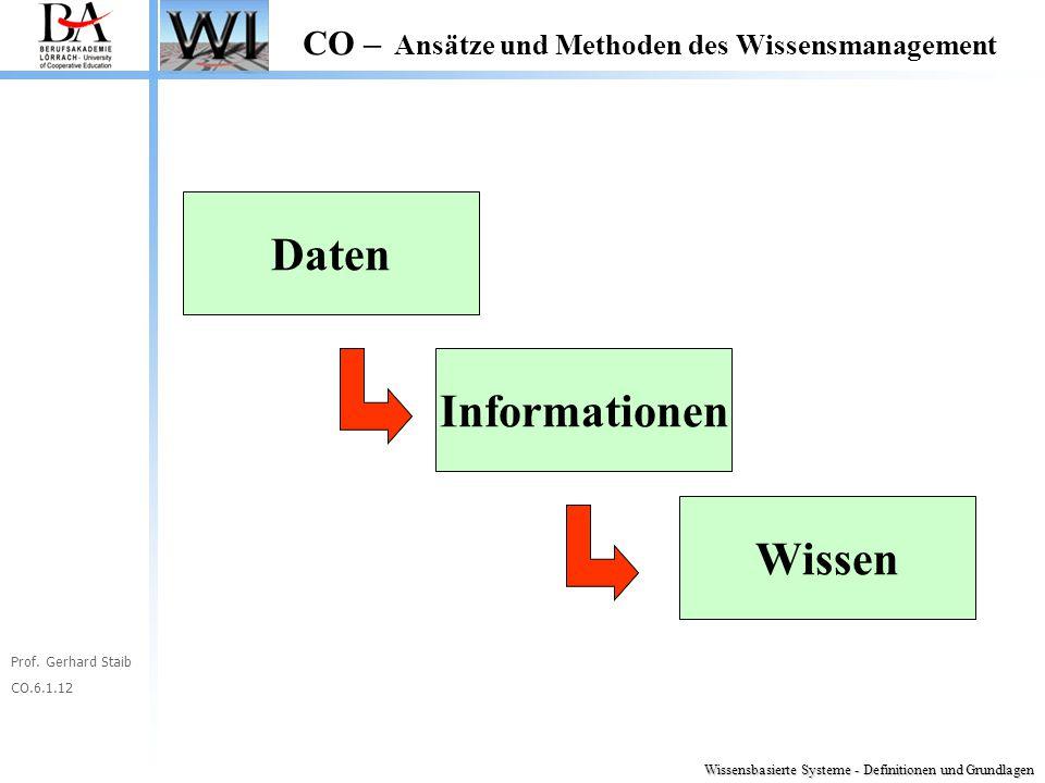 Prof. Gerhard Staib CO.6.1.12 CO – Ansätze und Methoden des Wissensmanagement Daten Informationen Wissen Wissensbasierte Systeme - Definitionen und Gr