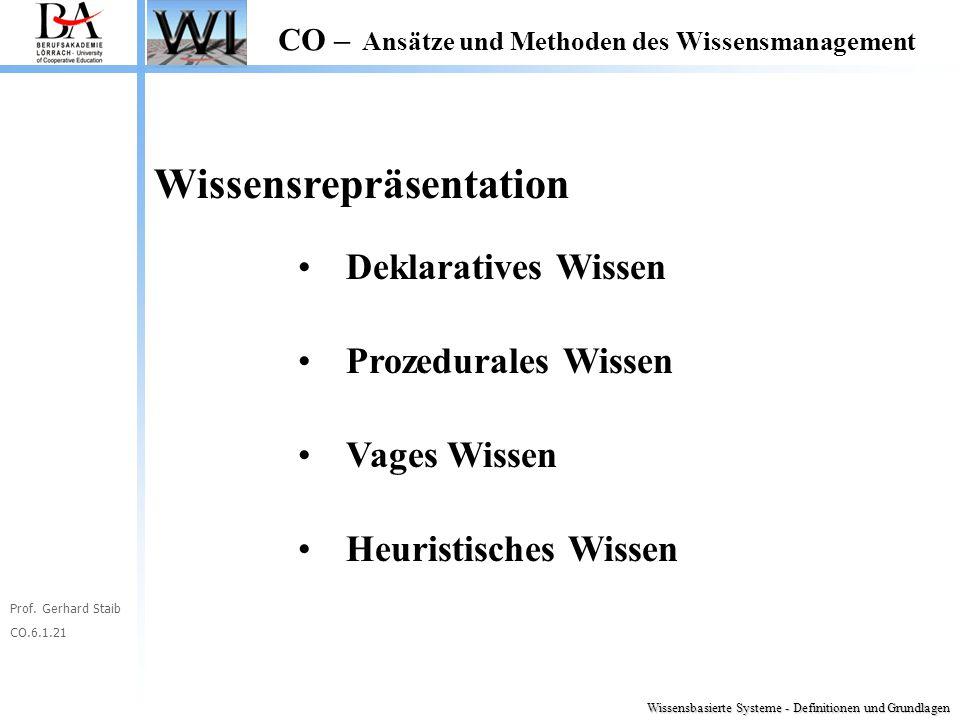 Prof. Gerhard Staib CO.6.1.21 CO – Ansätze und Methoden des Wissensmanagement Wissensrepräsentation Deklaratives Wissen Prozedurales Wissen Vages Wiss