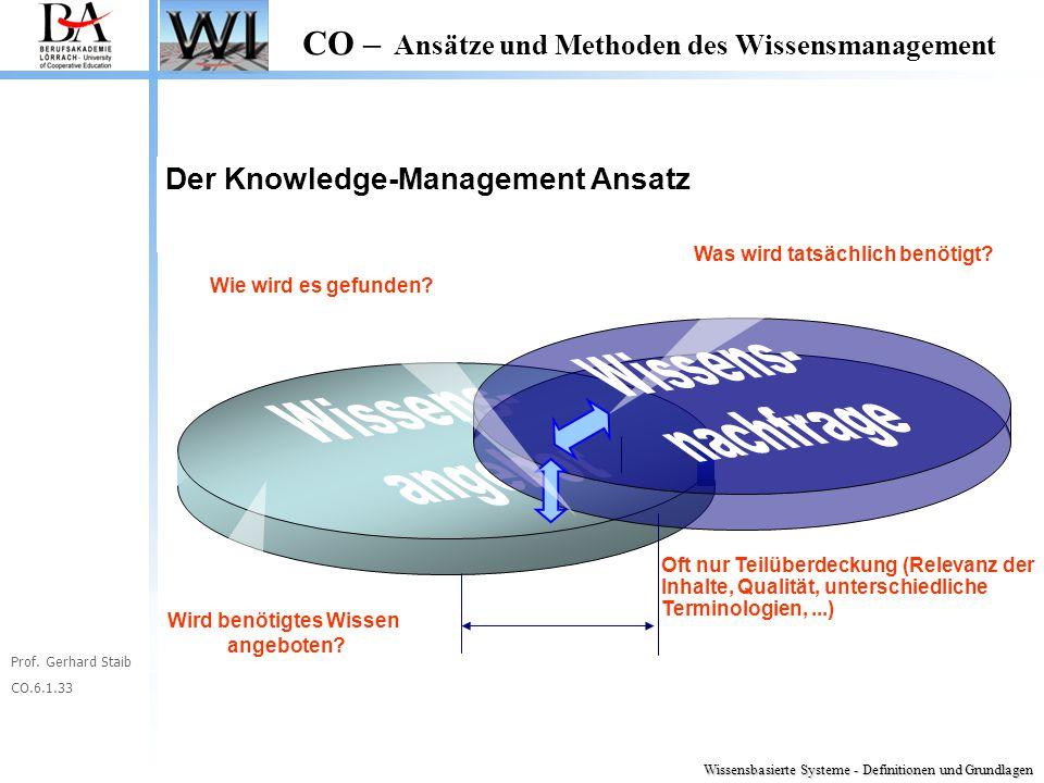Prof. Gerhard Staib CO.6.1.33 CO – Ansätze und Methoden des Wissensmanagement Oft nur Teilüberdeckung (Relevanz der Inhalte, Qualität, unterschiedlich