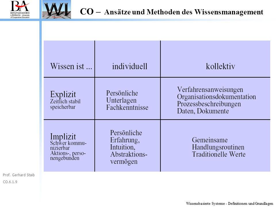 Prof. Gerhard Staib CO.6.1.9 CO – Ansätze und Methoden des Wissensmanagement Wissensbasierte Systeme - Definitionen und Grundlagen