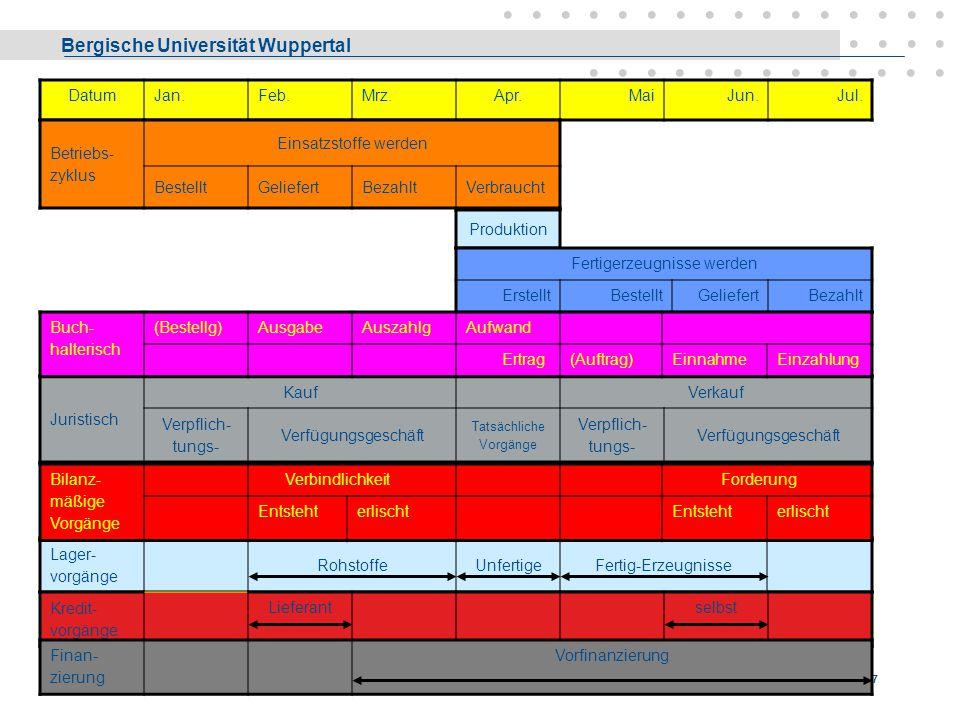 Bergische Universität Wuppertal Liebetruth - Media Economics 16 Produktionsfaktoren - BWL Die Gliederungssystematik wird hier von der Frage nach den B