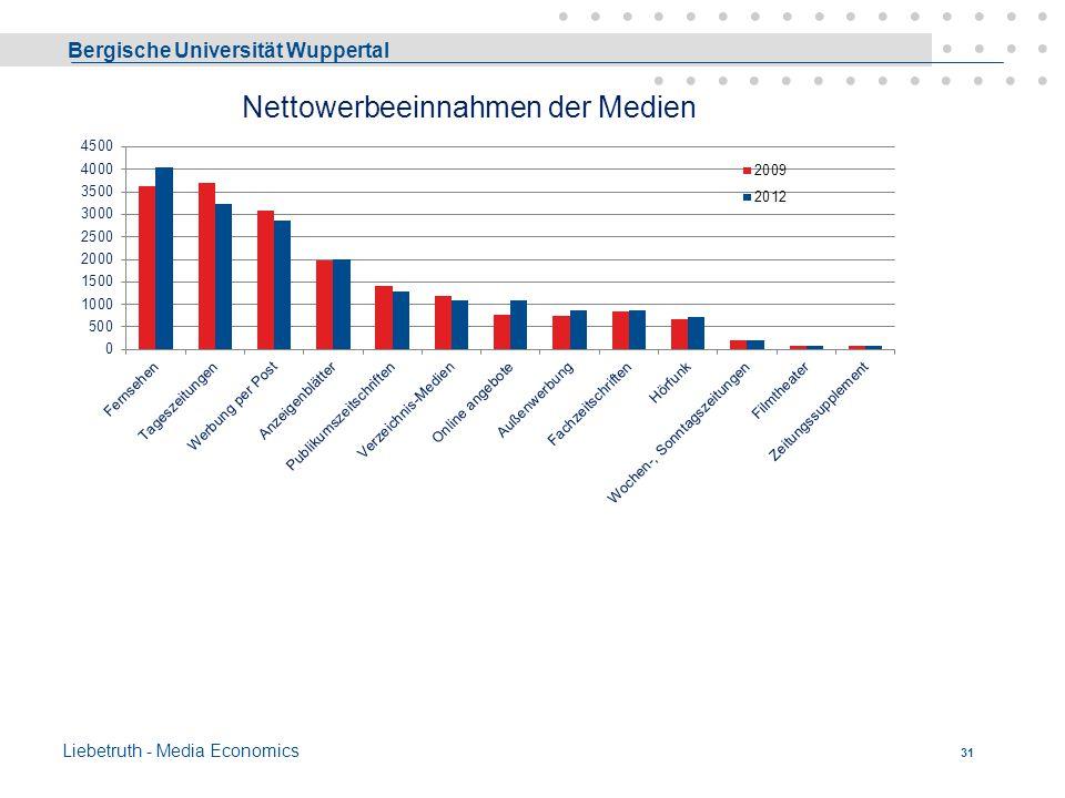 Bergische Universität Wuppertal Liebetruth - Media Economics 30 Werbe-Investitionen in Deutschland Brutto Investitionen in DeutschlandMrd €+/- Gesamt2