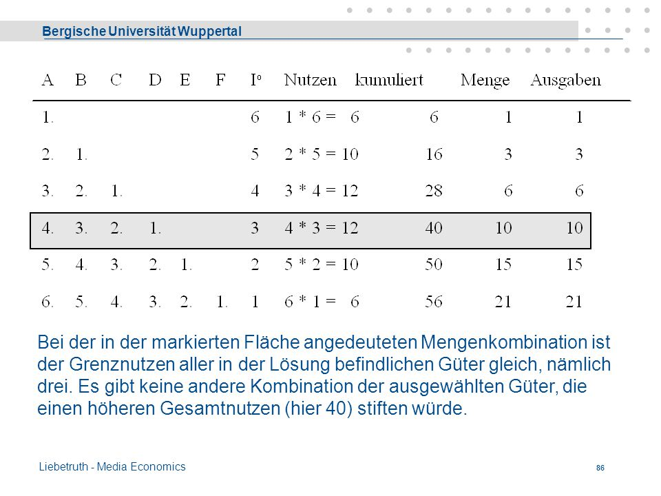Bergische Universität Wuppertal Liebetruth - Media Economics 85 Beispiel - Annahmen Es stehen 6 Güter A, B,...F zur Auswahl; die Dringlichkeit ihrer B