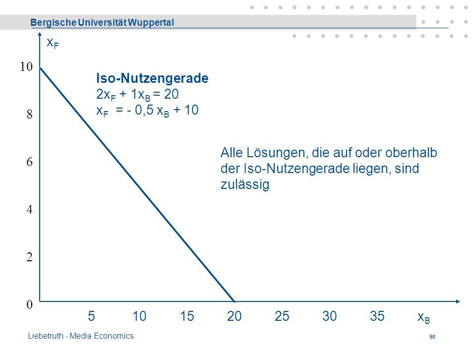 Bergische Universität Wuppertal Liebetruth - Media Economics 89 Iso-Nutzengerade Aus der Nebenbedingung (2) wird die »Iso-Nutzengerade« abgeleitet. Si
