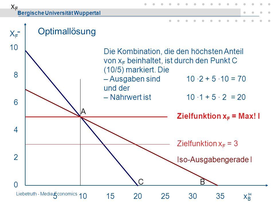 Bergische Universität Wuppertal Liebetruth - Media Economics 93 Zulässige Lösungen 5101520253035xBxB Iso-Ausgabengerade I 10x F + 2x B = 70 x F = - 0,