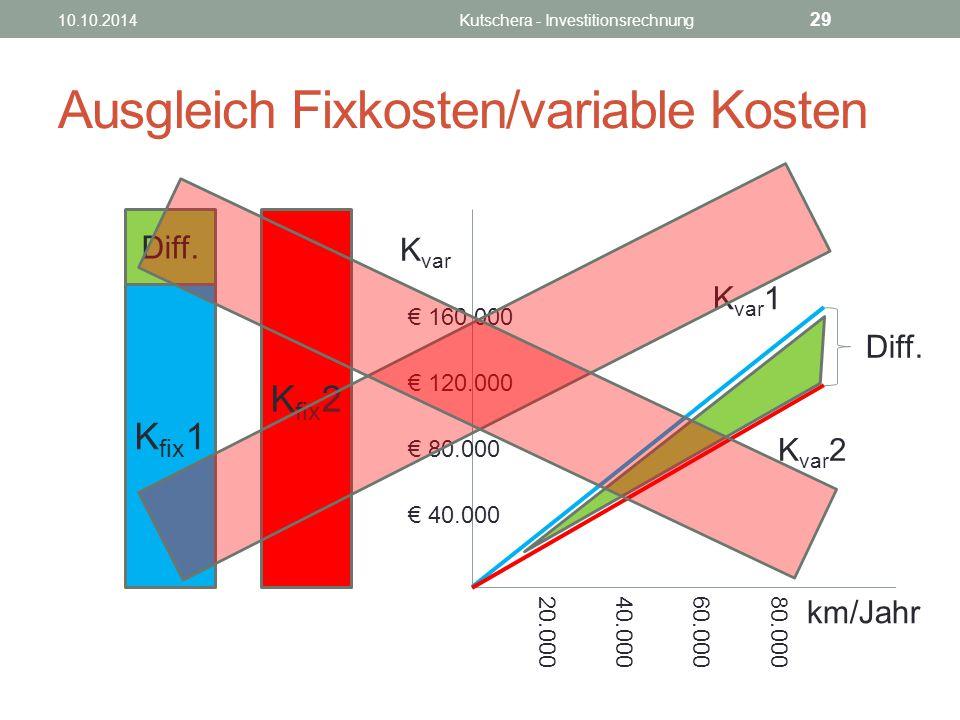 Ausgleich Fixkosten/variable Kosten K fix 1 K fix 2 Diff.