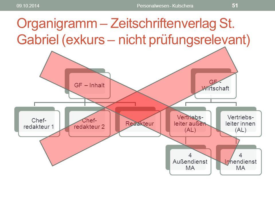 Organigramm – Zeitschriftenverlag St.