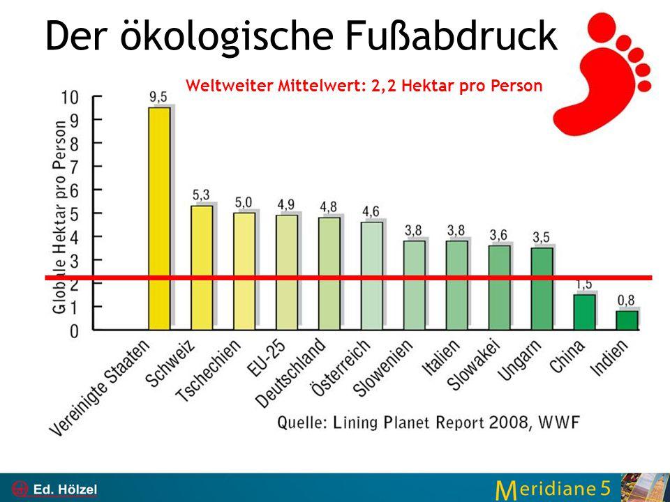 Der ökologische Fußabdruck Weltweiter Mittelwert: 2,2 Hektar pro Person