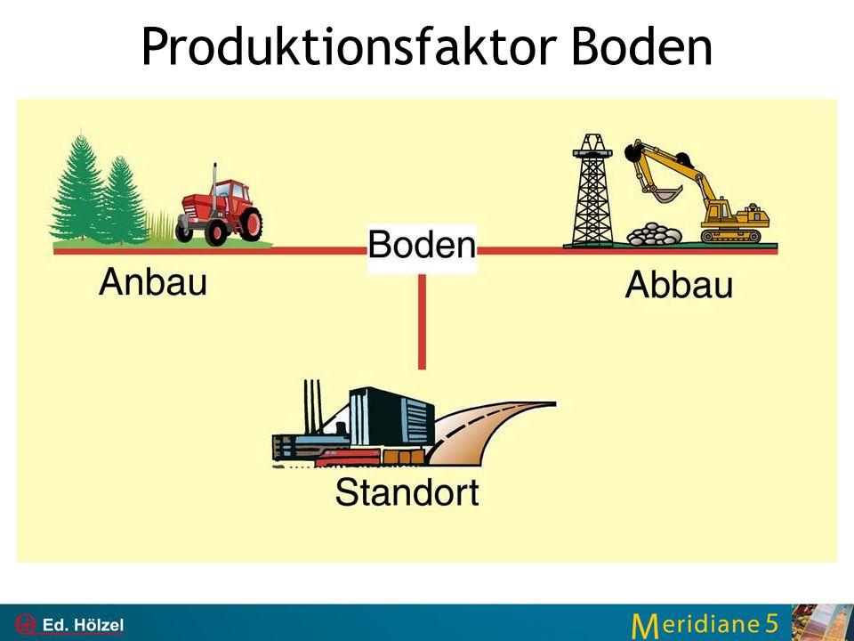 Produktionsfaktor Boden Wieviel 1/5 der Weltbevölkerung verbrauchen