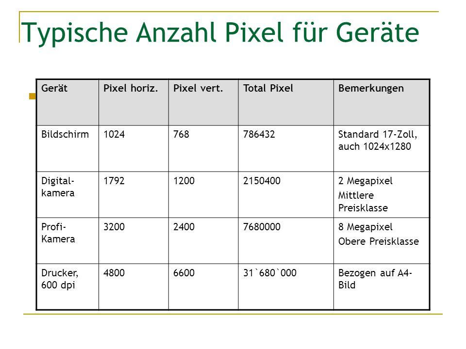 Typische Anzahl Pixel für Geräte GerätPixel horiz.Pixel vert.Total PixelBemerkungen Bildschirm1024768786432Standard 17-Zoll, auch 1024x1280 Digital- k