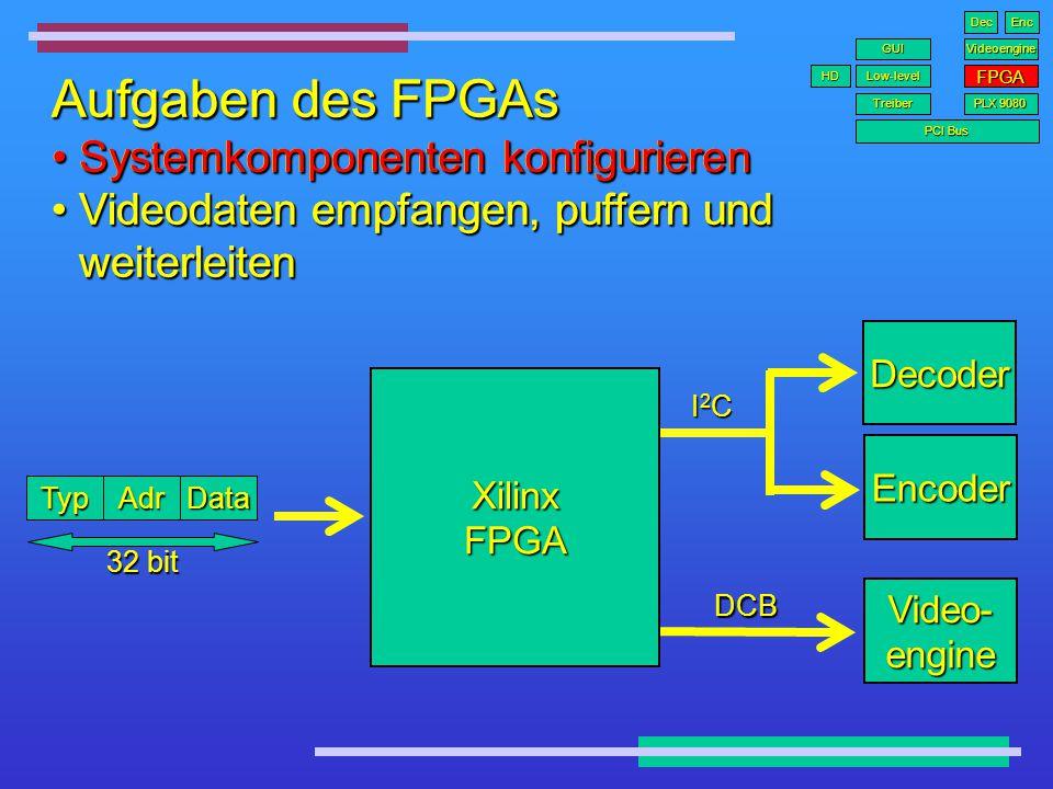 Aufgaben des FPGAs Systemkomponenten konfigurierenSystemkomponenten konfigurieren Videodaten empfangen, puffern und weiterleitenVideodaten empfangen,