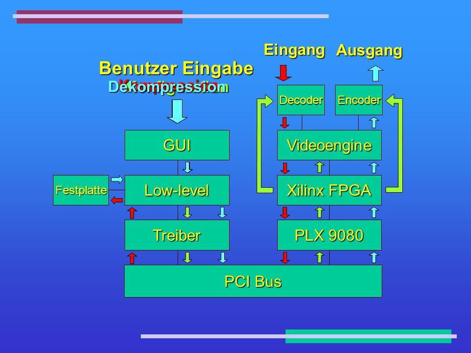 PCI: 32 Sitze Ausgang Treiber PCI Bus PLX 9080 Low-level GUI Xilinx FPGA Videoengine Festplatte DecoderEncoder Benutzer Eingabe Eingang Konfiguration