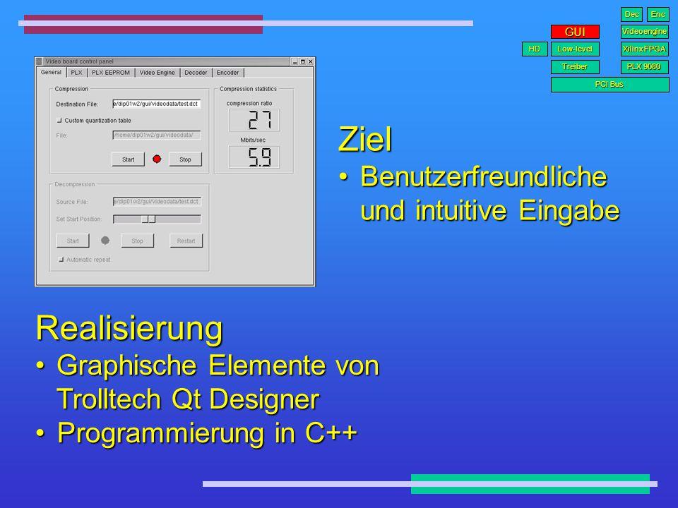 « Konfigurationsbefehl » « Speichern und Lesen von komprimierten Videodaten » « 01110101 00110010 00111110 » Realisierung C++ Funktionen C++ Funktionen Treiber PCI Bus PLX 9080 Low-level GUI Xilinx FPGA Videoengine HD DecEnc Low-level Funktionen Festplatte
