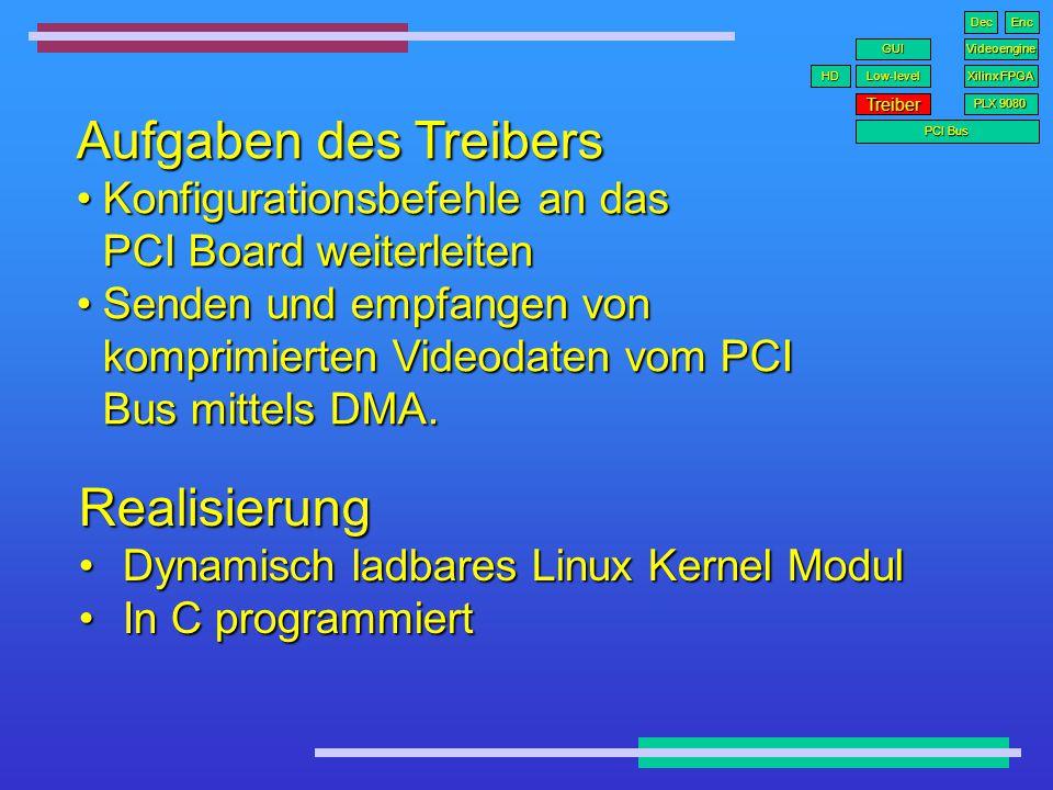 PLX 9080 PCI Interface PCI Bus 32 bit @ 33MHz = 132Mbytes/sPCI Bus 32 bit @ 33MHz = 132Mbytes/s Local bus 32bit @ 40MHzLocal bus 32bit @ 40MHz Treiber PCI Bus PLX Low-level GUI Xilinx FPGA Videoengine HD DecEnc PLX 9080PLX 9080 DMA ControllerDMA Controller Erzeugt PCI InterruptsErzeugt PCI Interrupts PCI Bus Local Bus