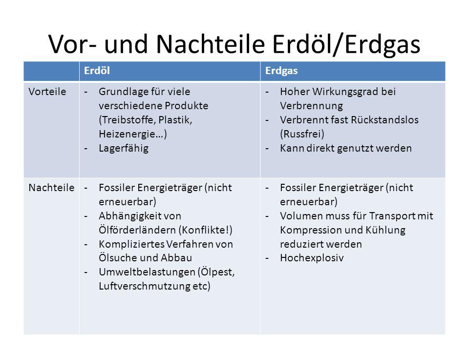 Vor- und Nachteile Erdöl/Erdgas ErdölErdgas Vorteile-Grundlage für viele verschiedene Produkte (Treibstoffe, Plastik, Heizenergie…) -Lagerfähig -Hoher