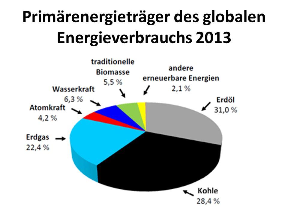 Primärenergieträger des globalen Energieverbrauchs 2013