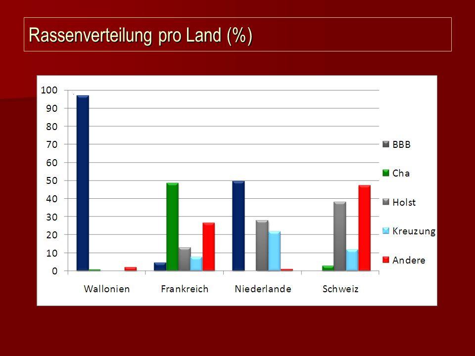 Rassenverteilung pro Land (%)