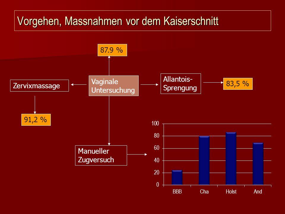 Vorgehen, Massnahmen vor dem Kaiserschnitt Vaginale Untersuchung Zervixmassage Allantois- Sprengung Manueller Zugversuch 87.9 % 91,2 % 83,5 %