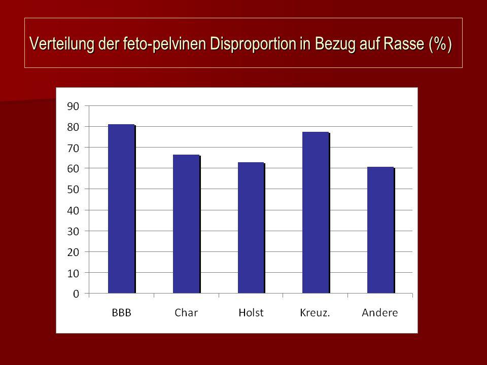 Verteilung der feto-pelvinen Disproportion in Bezug auf Rasse (%)