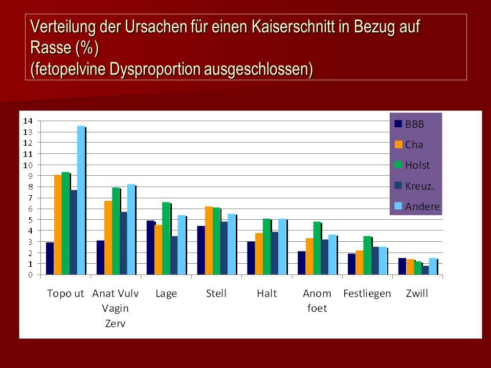 Verteilung der Ursachen für einen Kaiserschnitt in Bezug auf Rasse (%) (fetopelvine Dysproportion ausgeschlossen)