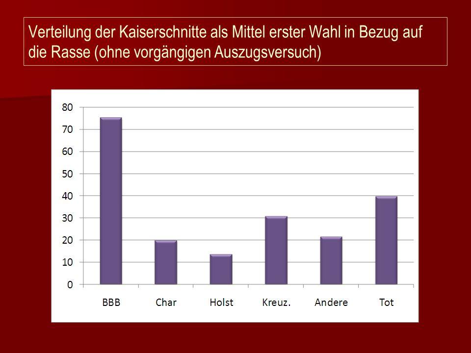 Verteilung der Kaiserschnitte als Mittel erster Wahl in Bezug auf die Rasse (ohne vorgängigen Auszugsversuch)