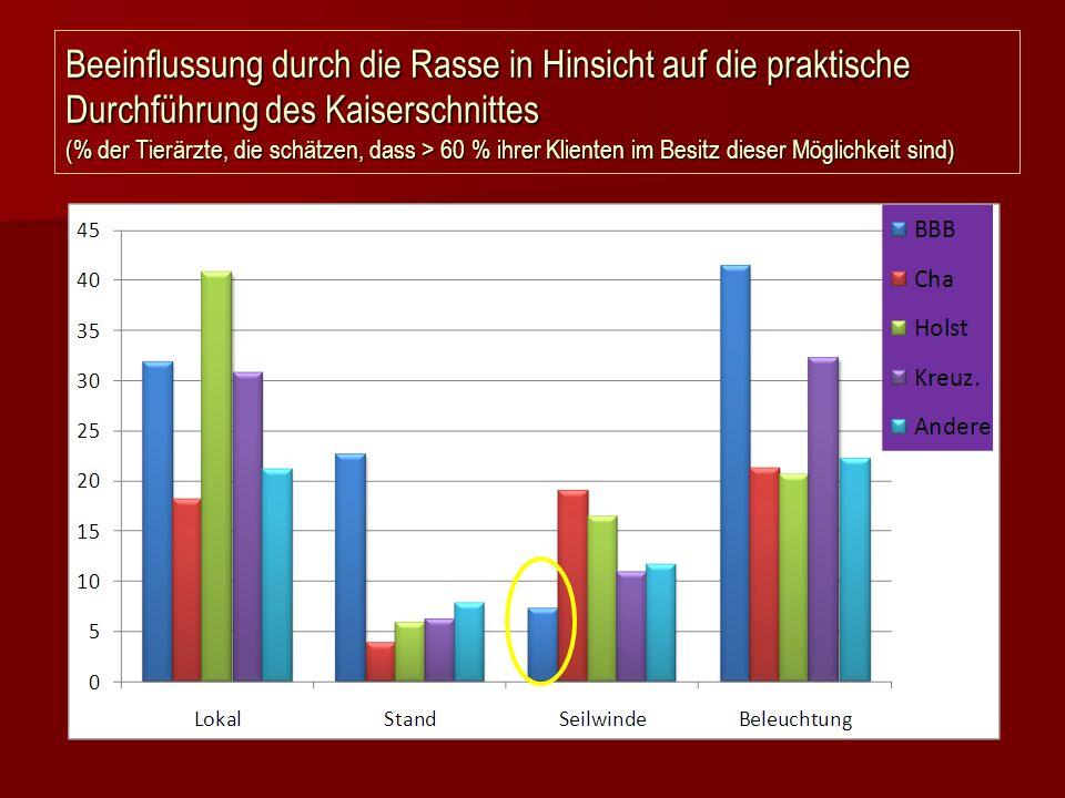 Beeinflussung durch die Rasse in Hinsicht auf die praktische Durchführung des Kaiserschnittes (% der Tierärzte, die schätzen, dass > 60 % ihrer Klient