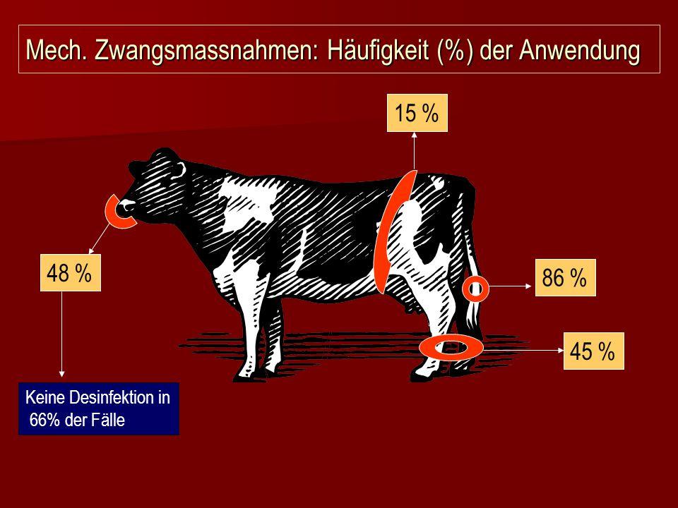 Mech. Zwangsmassnahmen: Häufigkeit (%) der Anwendung 86 % 48 % 15 % 45 % Keine Desinfektion in 66% der Fälle