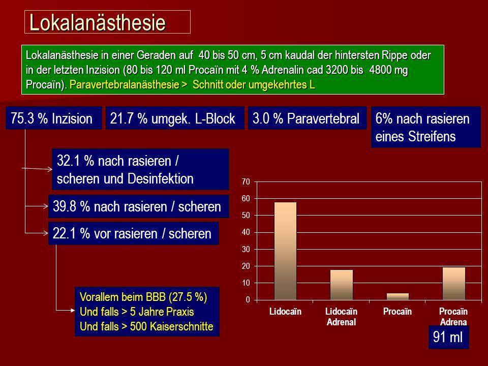 Lokalanästhesie Lokalanästhesie in einer Geraden auf 40 bis 50 cm, 5 cm kaudal der hintersten Rippe oder in der letzten Inzision (80 bis 120 ml Procaï