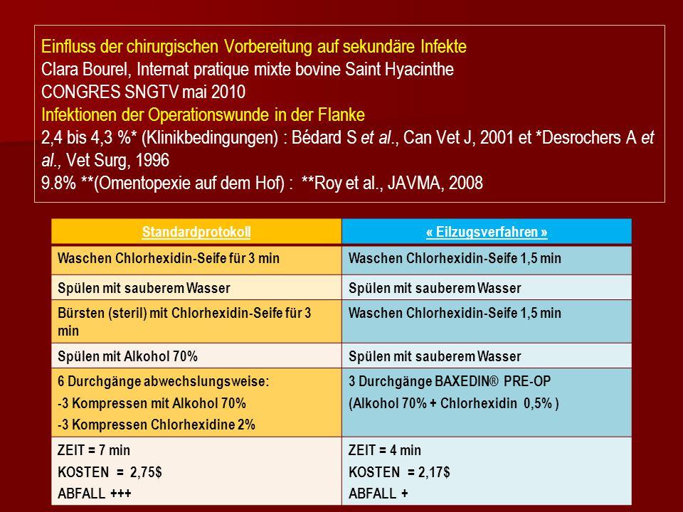Standardprotokoll« Eilzugsverfahren » Waschen Chlorhexidin-Seife für 3 minWaschen Chlorhexidin-Seife 1,5 min Spülen mit sauberem Wasser Bürsten (steri